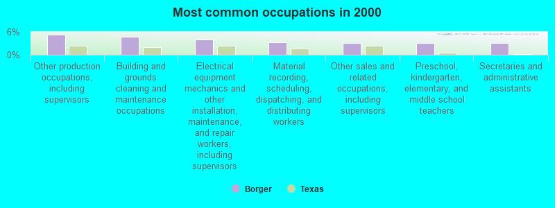 Borger, Texas (TX 79007) profile: population, maps, real