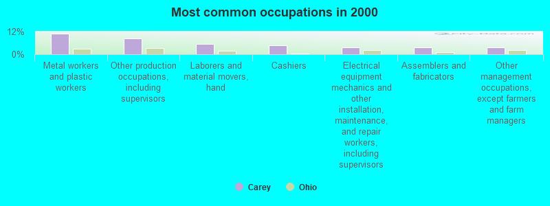 Carey, Ohio (OH 43316) profile: population, maps, real
