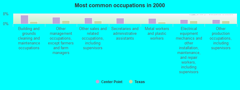 Center Point Number >> Center Point Texas Tx 78013 Profile Population Maps Real