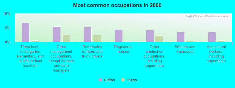 Clifton, Texas (TX 76634) profile: population, maps, real