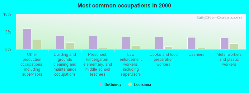 DeQuincy, Louisiana (LA 70633) profile: population, maps