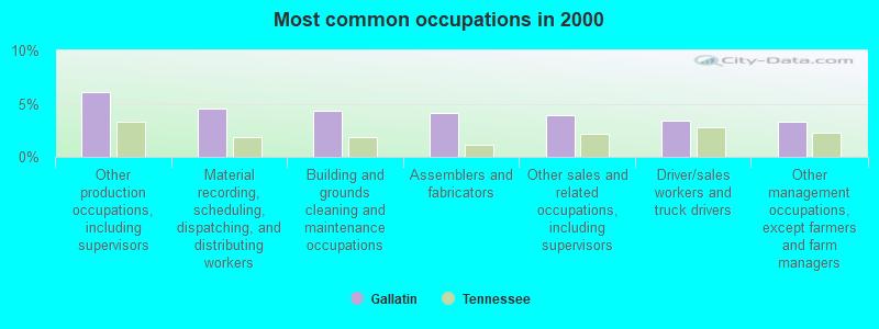 Gallatin, Tennessee (TN 37075) profile: population, maps