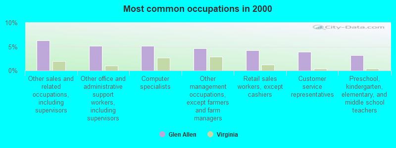 Glen Allen, Virginia (VA 23059, 23060) profile: population