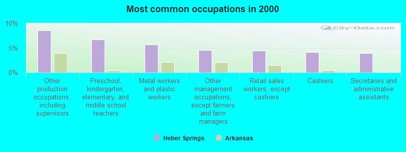 Heber Springs, Arkansas (AR 72543) profile: population, maps