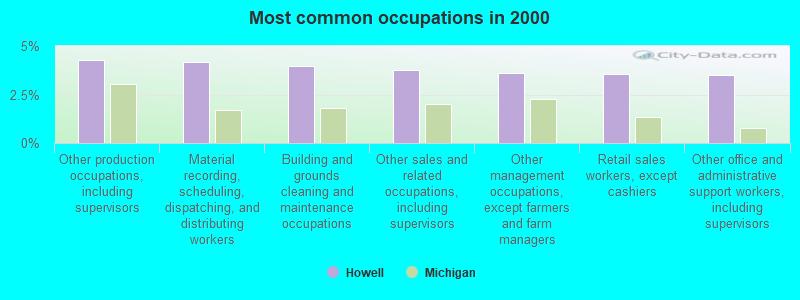 Howell, Michigan (MI 48843, 48855) profile: population, maps