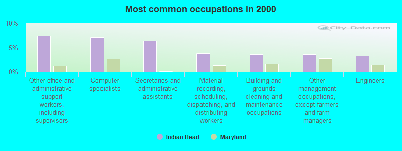 Indian Head, Maryland (MD 20640) profile: population, maps