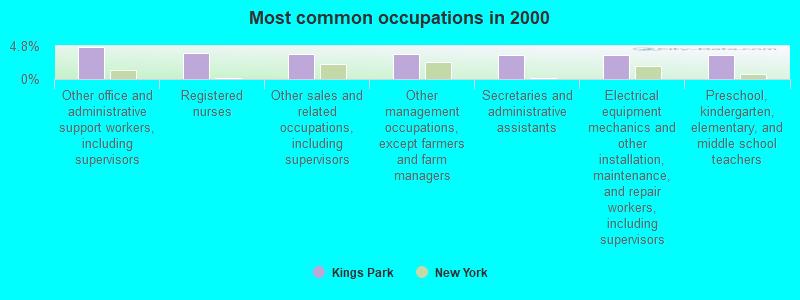 Kings Park, New York (NY 11754) profile: population, maps