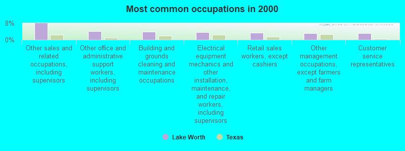 Lake Worth, Texas (TX 76135) profile: population, maps, real