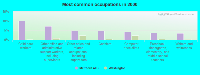 McChord AFB, Washington (WA 98438) profile: population, maps