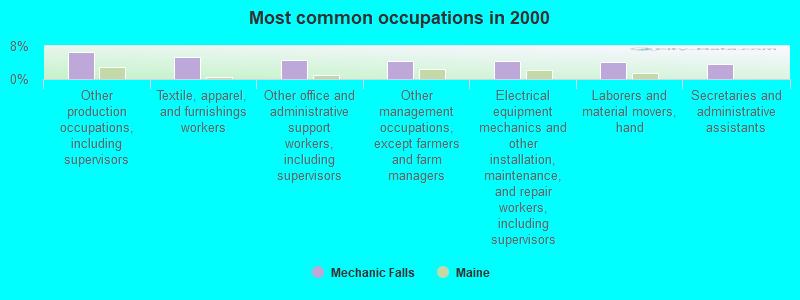 Mechanic Falls, Maine (ME 04256) profile: population, maps
