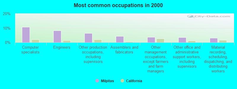 Milpitas, California (CA 95035) profile: population, maps