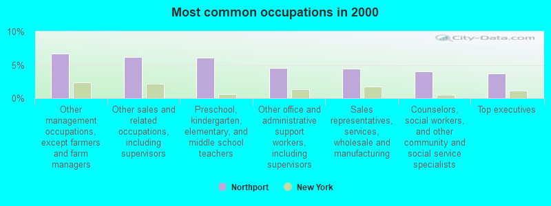 Most common occupations in 2000
