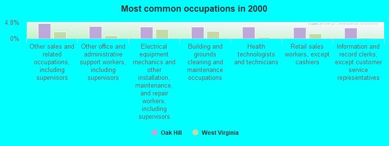 Oak Hill, West Virginia (WV 25901) profile: population, maps