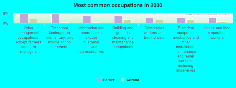 Agricultural Inspections Between Arizona And California Map.Parker Arizona Az 85344 Profile Population Maps Real Estate