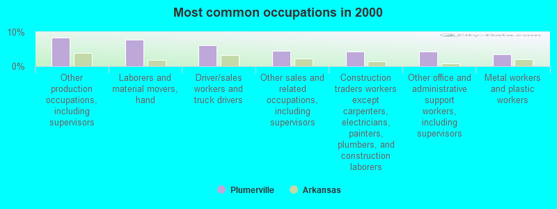 Plumerville, Arkansas (AR 72127) profile: population, maps