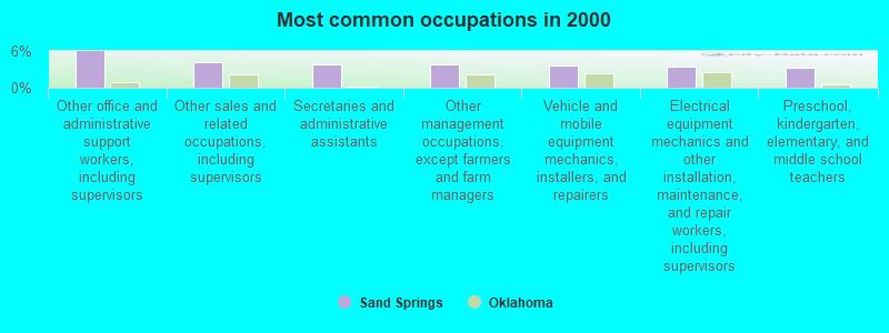 Sand Springs, Oklahoma (OK) profile: population, maps, real