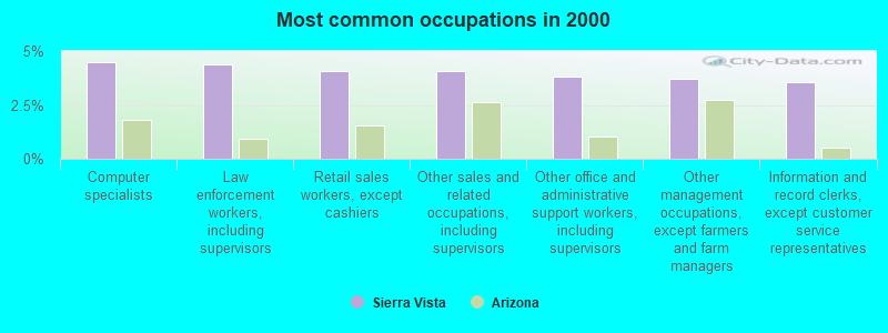 Sierra Vista, Arizona (AZ) profile: population, maps, real