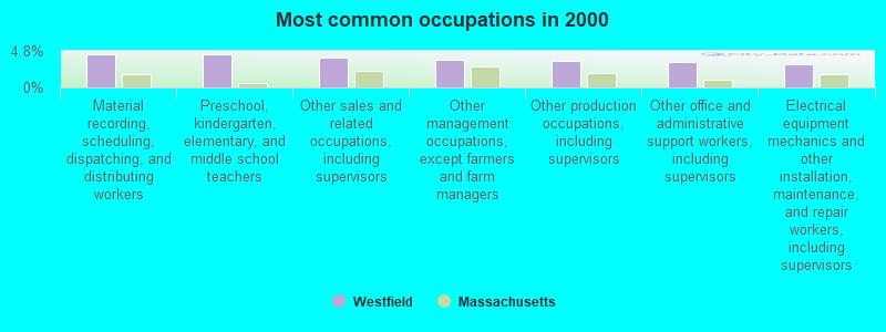 Westfield, Massachusetts (MA 01085, 01086) profile