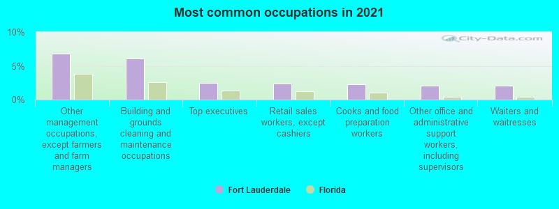 Fort Lauderdale, Florida (FL) profile: population, maps