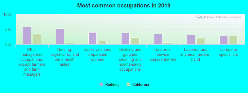Most common occupations in 2016