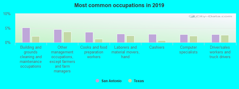 Awesome San Antonio Texas Tx Profile Population Maps Real Home Interior And Landscaping Analalmasignezvosmurscom