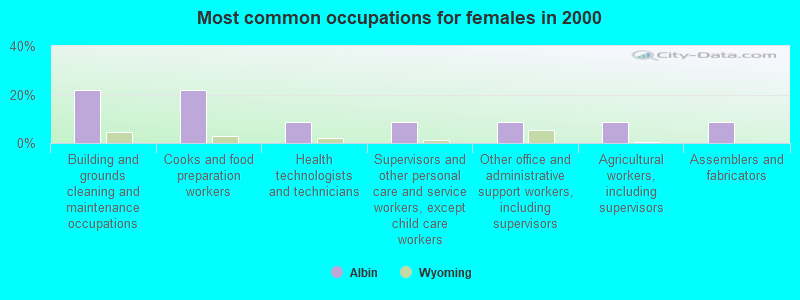 Albin, Wyoming (WY 82050) profile: population, maps, real