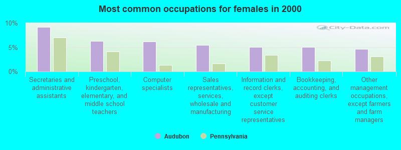 Audubon, Pennsylvania (PA 19403, 19460) profile: population