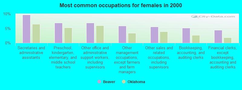 Beaver, Oklahoma (OK 73932) profile: population, maps, real