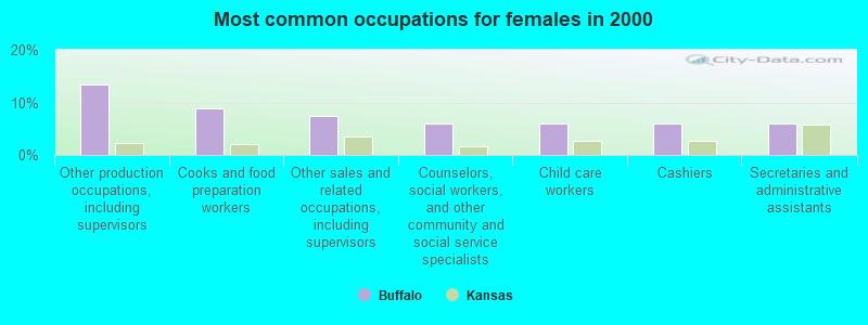 buffalo  kansas  ks 66717  profile  population  maps  real