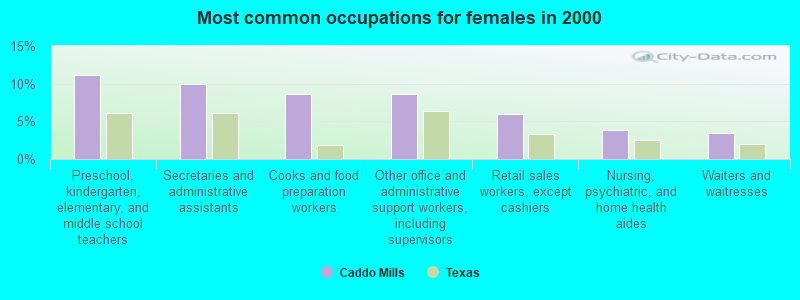Caddo Mills, Texas (TX 75135, 75189) profile: population