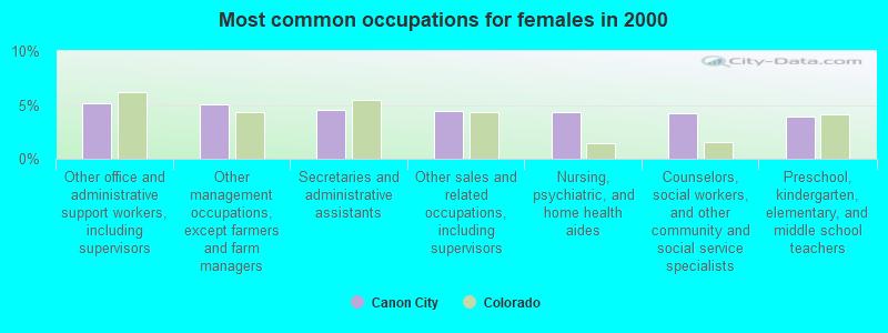 Canon City, Colorado (CO 81212) profile: population, maps