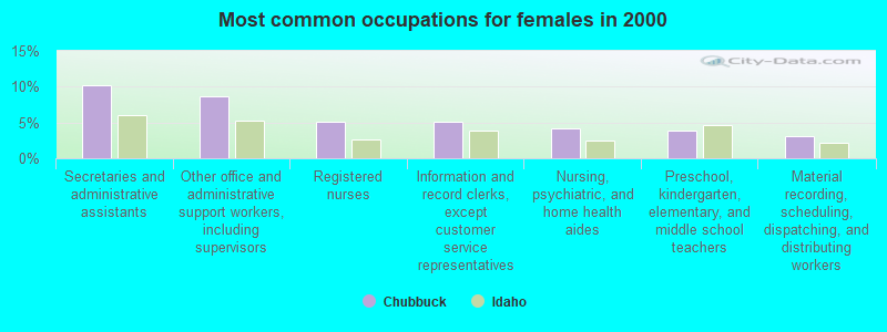 Chubbuck, Idaho (ID 83201, 83202) profile: population, maps