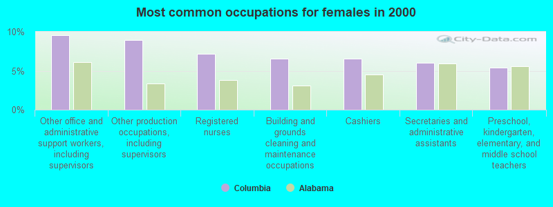 Columbia, Alabama (AL 36319) profile: population, maps, real