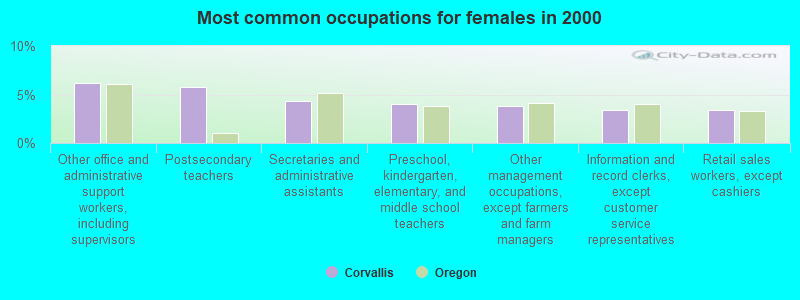 Corvallis, Oregon (OR 97331, 97333) profile: population