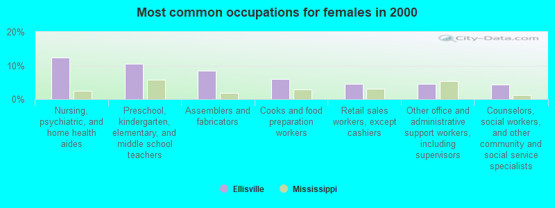 Most common occupations for females in 2000