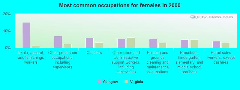 glasgow  virginia  va 24555  profile  population  maps  real estate  averages  homes  statistics