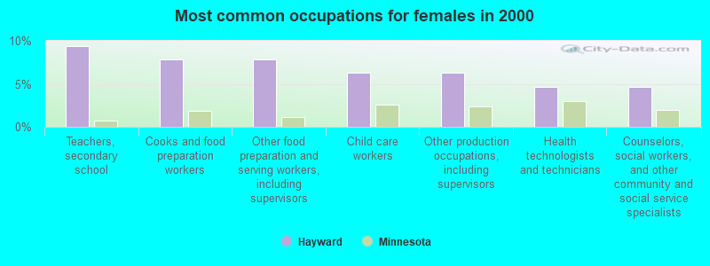 Hayward, Minnesota (MN 56043) profile: population, maps