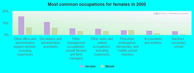 Jerome, Illinois (IL 62704) profile: population, maps, real