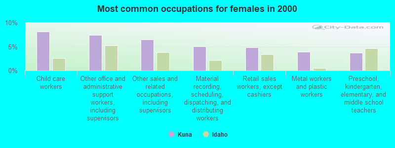 Kuna, Idaho (ID 83634) profile: population, maps, real