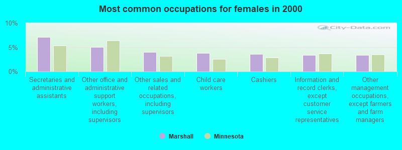 Marshall, Minnesota (MN 56258) profile: population, maps