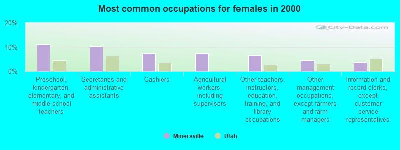 Minersville, Utah (UT 84752) profile: population, maps, real