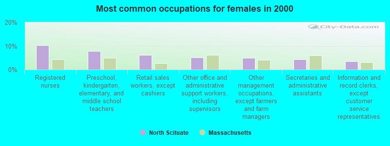 North Scituate, Massachusetts (MA 02066) profile: population