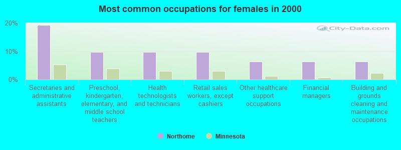 Northome, Minnesota (MN 56661) profile: population, maps