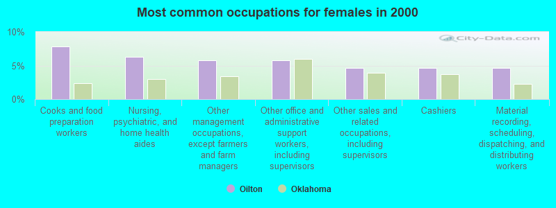 Oilton, Oklahoma (OK 74052) profile: population, maps, real