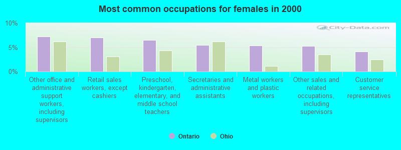 ohio sex age laws in Ontario,