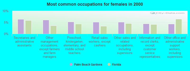 common occupations female 2000 Palm Beach Gardens FL - Palm Beach Gardens Police Department Records