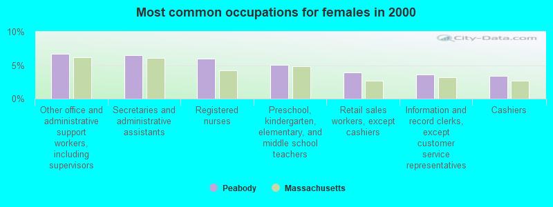 Peabody, Massachusetts (MA 01960) profile: population, maps