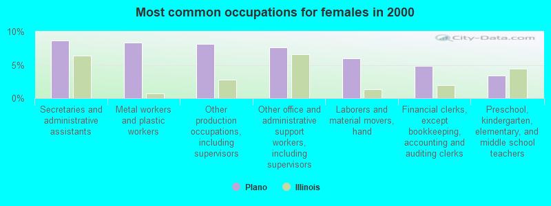 Plano, Illinois (IL 60545) profile: population, maps, real