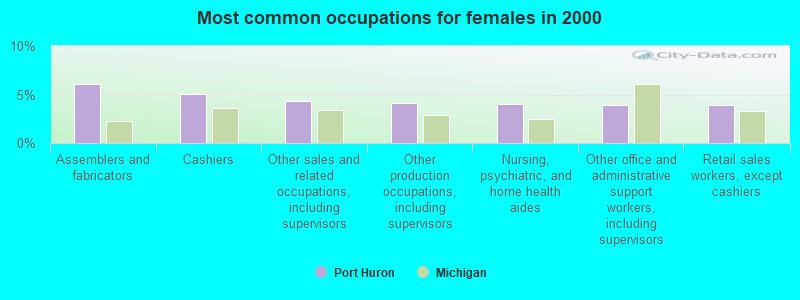 Port Huron, Michigan (MI 48059, 48060) profile: population