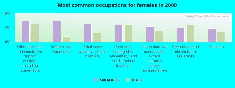 San Marcos, Texas (TX 78656) profile: population, maps, real